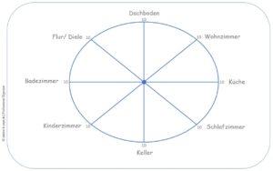 Professional Organizing: Aufgeräumt Wohnen - Das AufräumRad